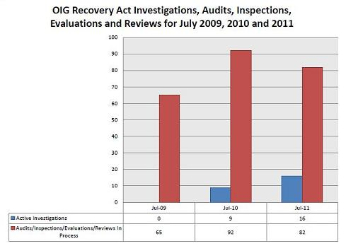 OIG Recovery Act.JPG